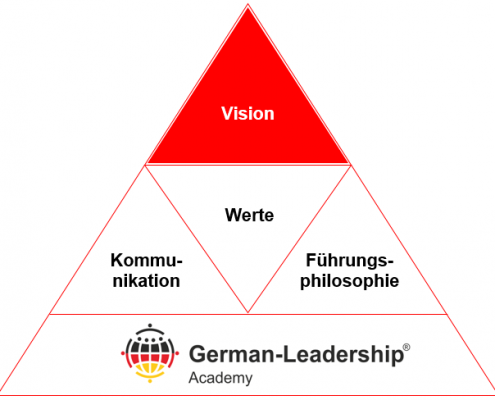 Leitbild-Pyramide der German-Leadership Akademie